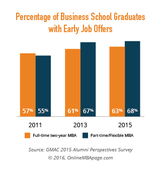 Percentage of Business School Graduates with Early Job Offers