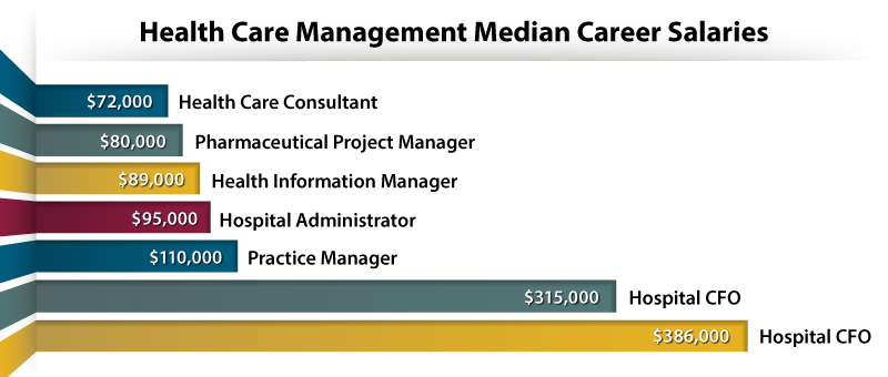 Mba In Healthcare Salary Onlinembapage Com