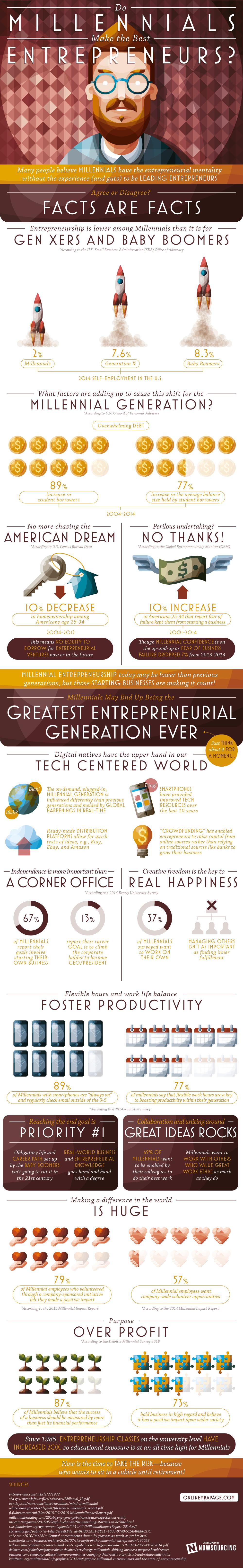 Do Millennials Make the Best Entrepreneurs
